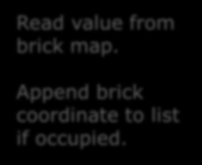Append brick coordinate to list if occupied.