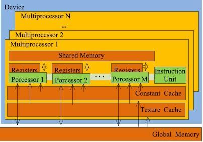 Fig. 3.1 A set of SIMD stream multiprocessors with memory hierarchy 3.4.1 CUDA Programming Model In software level CUDA is the collection of threads block which are running in parallel.