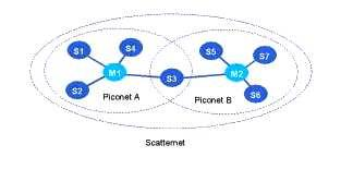 Fig 1: Bluetooth Scatternets and Piconets Multiple piconets with overlapping coverage areas form a scatternet.