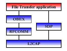Fig 1: Protocol Stack for File Transfer Applications Synchronization The synchronization usage model provides a device-to-device (phone, PDA, computer, etc.