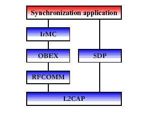 Synchronization requires business card, calendar and task information to be transferred and processed by computers, cellular phones and PDAs utilizing a common protocol and format.