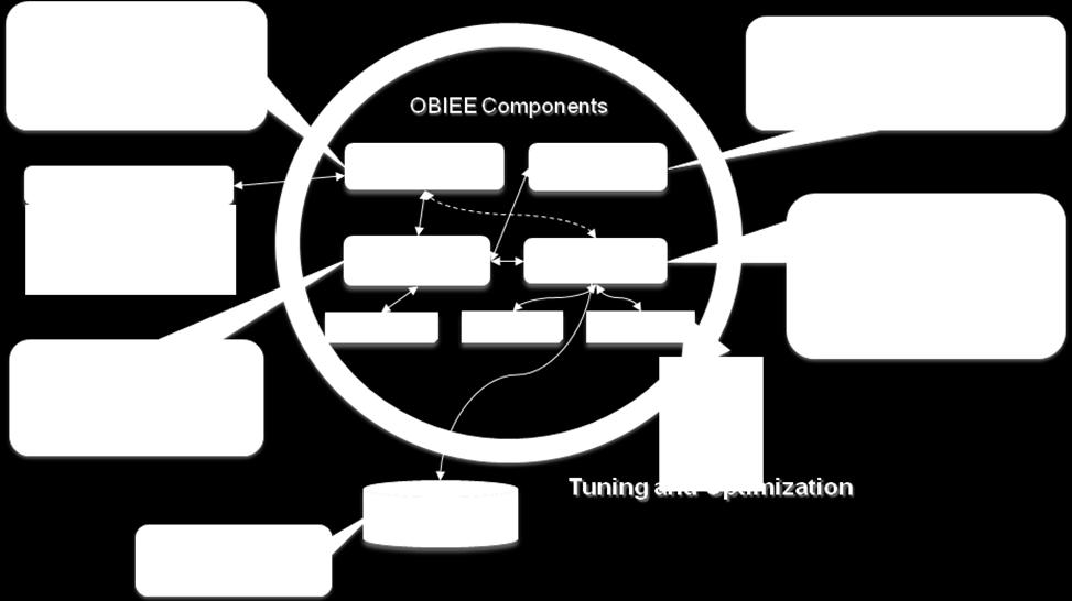 4.0 TUNING OBIEE COMPONENTS This chapter includes the following sections that provide a quick start for tuning main Oracle Business Intelligence system components (i.e. BI Presentation Services, JavaHost, BI Server).