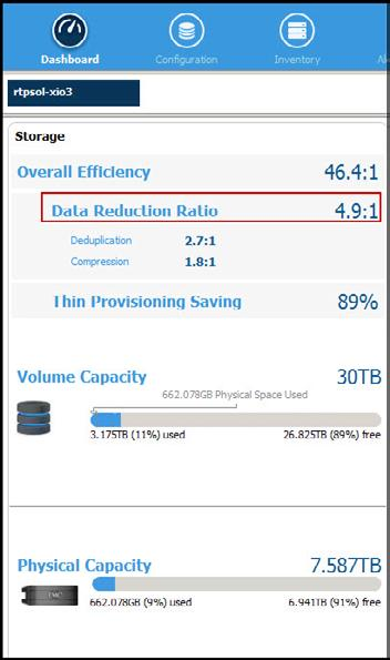 Figure 10: Login Storm Data Reduction Ratio The test conclusively demonstrated that a single XtremIO X-Brick was easily up to the task of hosting 3,000 Citrix XenDesktops.