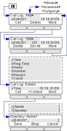 22.6 Call Log Menu This menu is accessed by pressing the key.