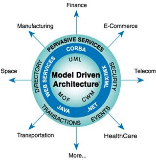 Model Driven Architecture Summary Model centric approach -High level abstraction -Model transformation -Code generation approach Separation of application logic and