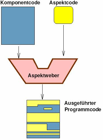 Aspect Oriented Programming (AOP) Approach to crosscutting concerns.