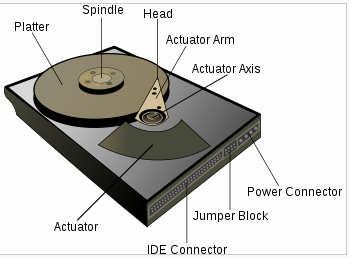Hard Disk A hard disk drive (HDD; also hard drive or hard disk) is a non-volatile data storage device. It features rotating platters on a motor-driven spindle within a protective enclosure.