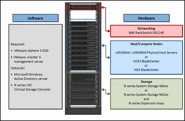 Designing a Reference Architecture for Virtualized Environments Using IBM System Storage N series IBM Redbooks Solution Guide The IBM System Storage N series Reference Architecture provides