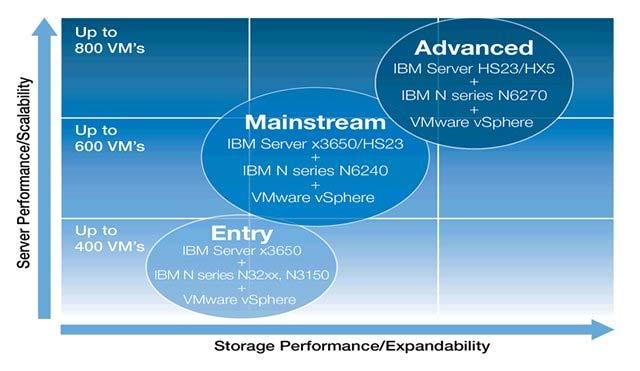 Figure 2 provides an overview of the reference architecture that enables clients to handle today s IT demands.