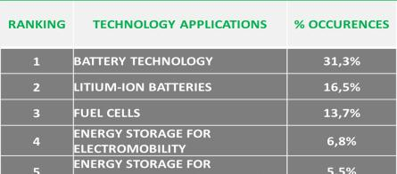 Italy coverage: Top Technologies (last 5
