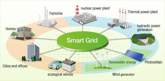 The Smart Grid main issues Complexity