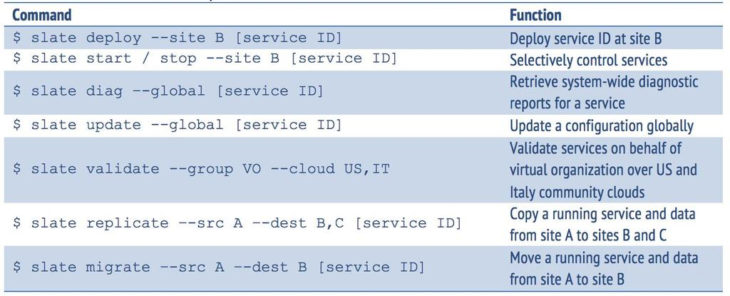 WP3: Federated Services Example