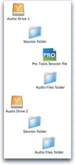 Sessions Originating on Multiple Drives If the original session s files span multiple drives, those drives are represented by separate folders inside the delivery folder, enabling the recipient to
