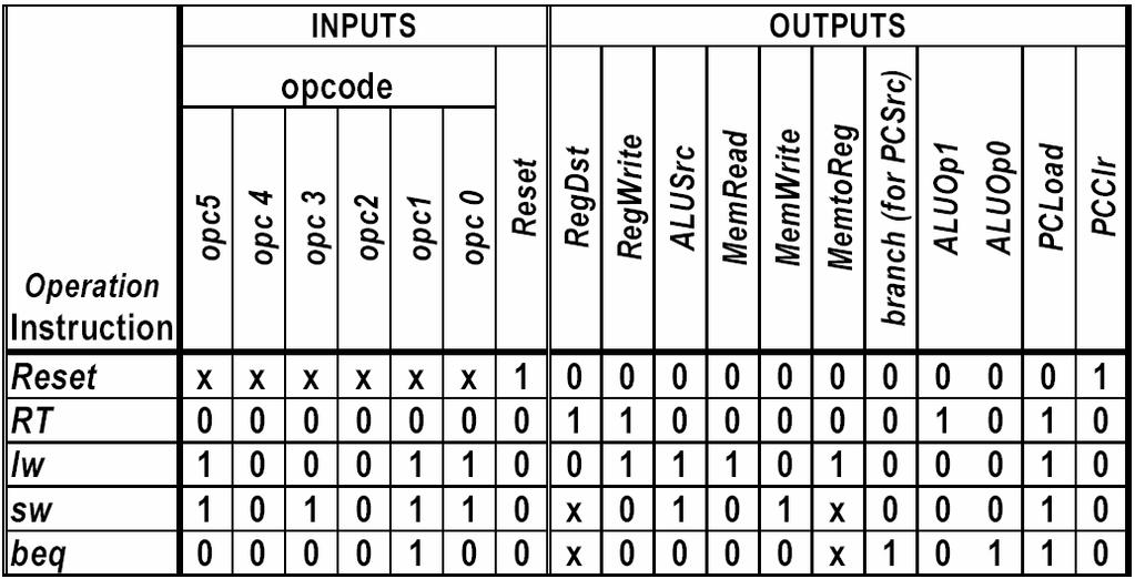 In this truth-table the reset input is isolated from opcode and provides only asserting the PCClr output. Consequently, this can be decomposed to two parts, reset, and execution.