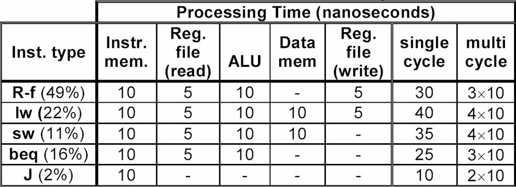 Ex: Let us find out which of the following implementations would be faster: a- The single clock cycle implementation (of fixed length) b- The variable length implementation with clock-cycle=10ns, but