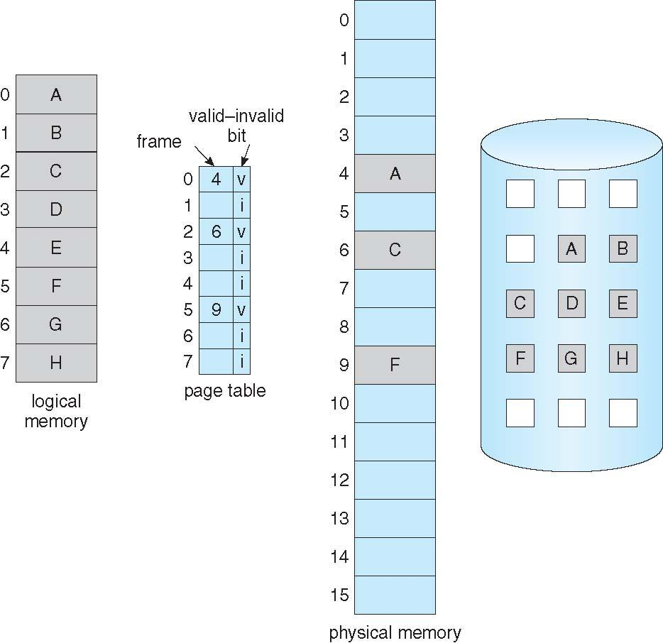 Page Table When Some Pages Are Not in Main