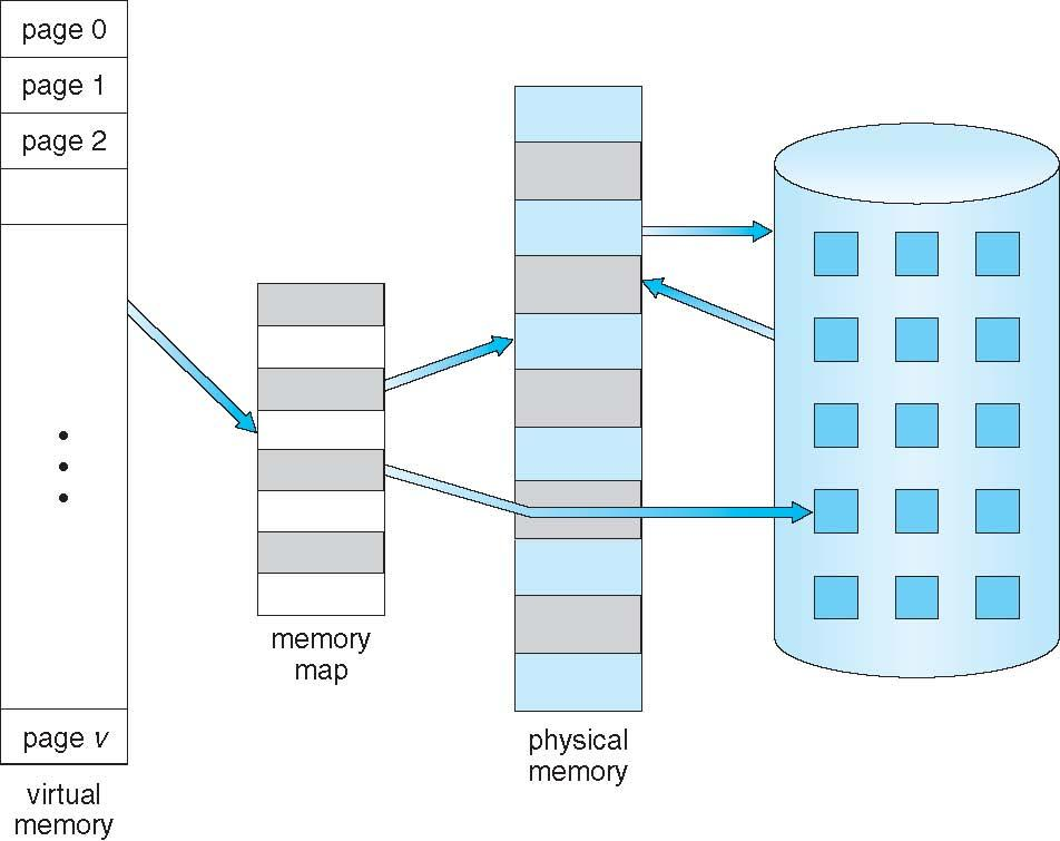 Virtual Memory That is Larger Than Physical