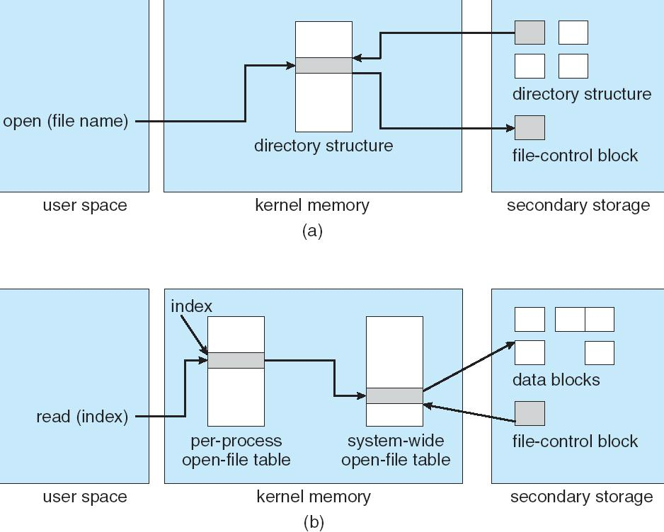 In-Memory File System Structures o1 o2 file descriptor o5: return the file