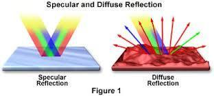 Reflection o When light encounters a different substance, part of the light is absorbed while the rest is REFLECTED!