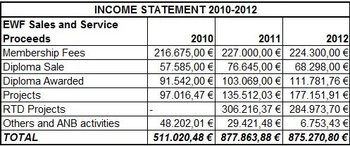 EWF Income Statements 2010-12