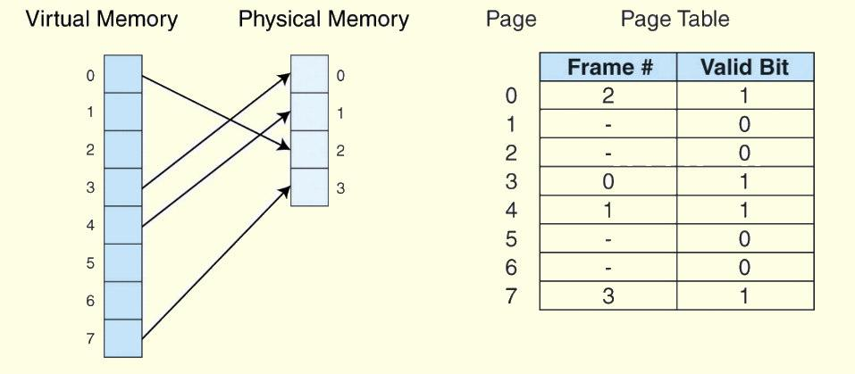 6.5.1 Paging A physical address is the actual memory address of physical memory. Programs create virtual addresses that are mapped to physical addresses by the memory manager.
