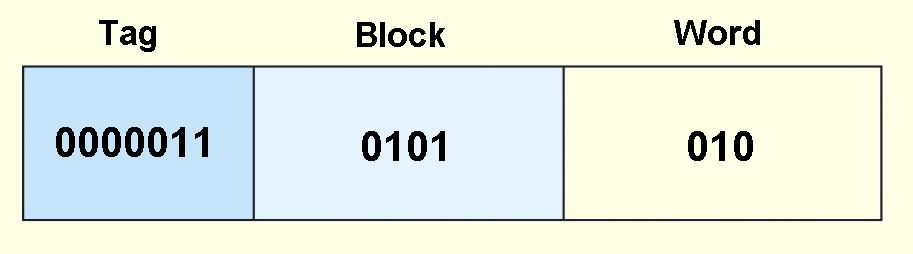In 14-bit binary, this number is: 00000110101010. The first 7 bits of this address go in the tag field, the next 4 bits go in the block field, and the final 3 bits indicate the word within the block.