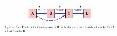 the NIC into promiscuous receive mode, it delays sending its own Route Reply for a short period while listening to see if the initiating node will use a shorter route Promiscuous receive mode: able