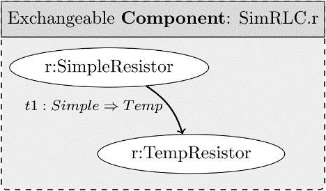 Figure 5. Container of exchangeable resistor components 3.5. Transition Instances We instantiate one of the defined transition types from step 3.3. to declare that a component exchange will happen.