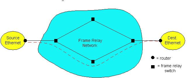 Frame Relay (1) Designed in late 1980s, widely deployed in the 1990s