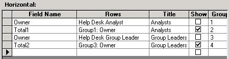 For both groups, add a group of rows and a total row. The group of rows (for example, row 1 below) contains a row for each help desk analyst.