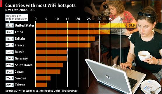 Wifi Hotspots Everywhere http://www.economist.com/daily/chartgallery/displaystory.cfm?