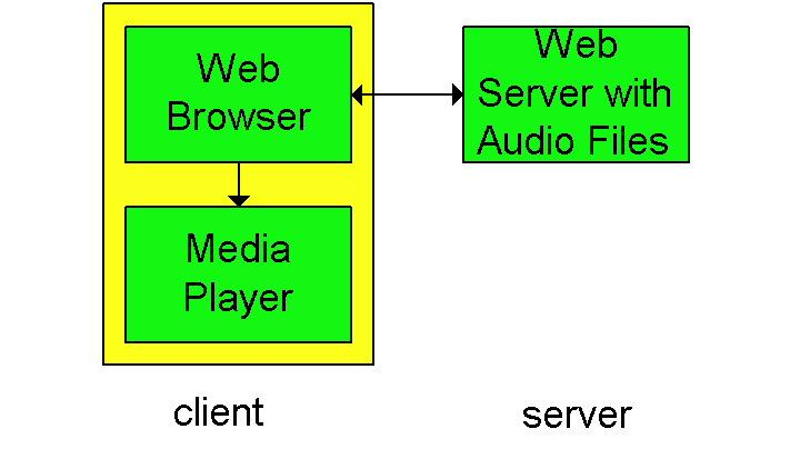 Streaming From Web Servers Audio: in files sent as HTTP objects Video (interleaved audio and images in one file, or two separate files and client synchronizes the display) sent as HTTP object(s) A