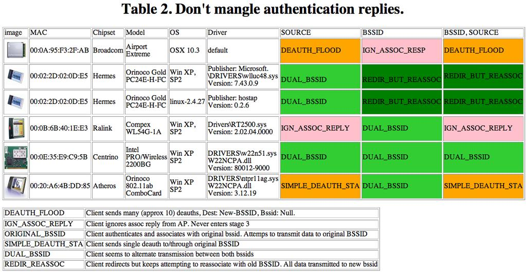 The cases marked ORIGINAL BSSID are what was initially expected from many devices, that they would simply ignore the redirect request and continue to transmit on the PAP BSSID.