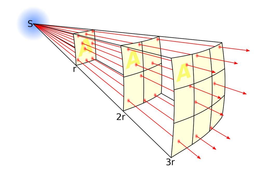 Inverse Square Law The irradiance emitted by a point light source is