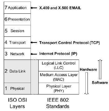 Bluetooth Protocol Stack Protocol Stack Comparison SDP Applications IP RFCOMM Data L2CAP Audio LM Baseband RF Control Bluetooth Protocol Stack SDP Applications IP RFCOMM Data L2CAP