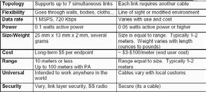 Bluetooth vs. Cable Property BT Cable Bluetooth vs. IEEE 802.