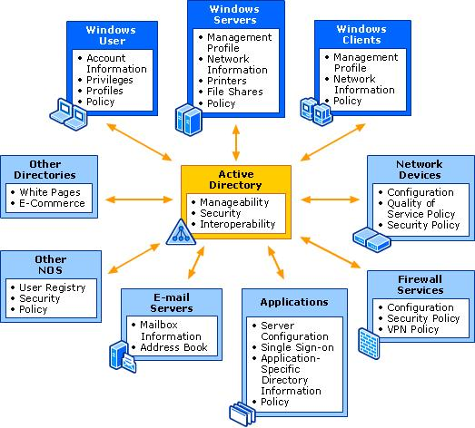 Part I: Objective The objective of the exercises presented here is to familiarize the students with the access control features available in the Microsoft Windows, UNIX-based and Solaris systems, and