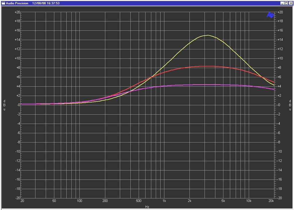 EQ type 4 EQ type 4 builds on the type 3, using a far greater Gain / Q dependency which maintains an almost equal area under the curve in the boosted region with gain control operation.