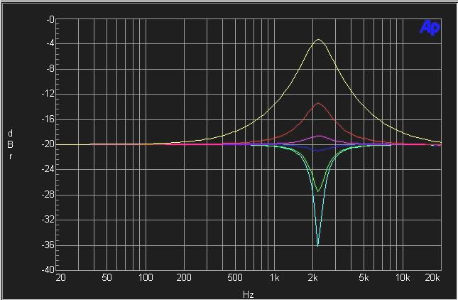 EQ type 2 The type 2 EQ is exactly similar in boost as the type 1, but has constant Q responses in cut. This is the only type of EQ offered in the Oxford plug-in that has unsymmetrical curves.