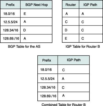 Internal BGP (I-BGP) R1 R2 R3 I-BGP E-BGP R4 R3 can tell R1 and R2 prefixes from R4 R3 can tell R4 prefixes from