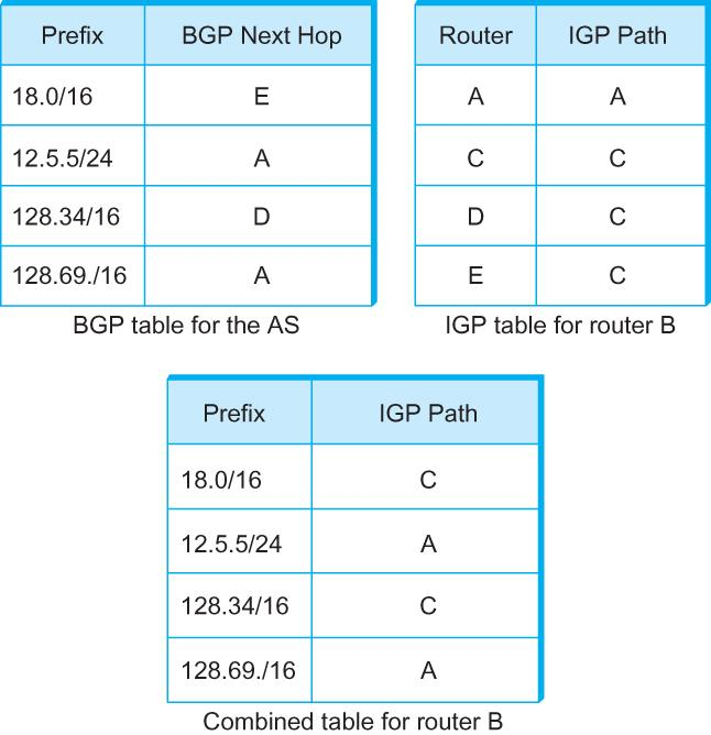 Result: I-BGP routers must be fully connected (via TCP)!