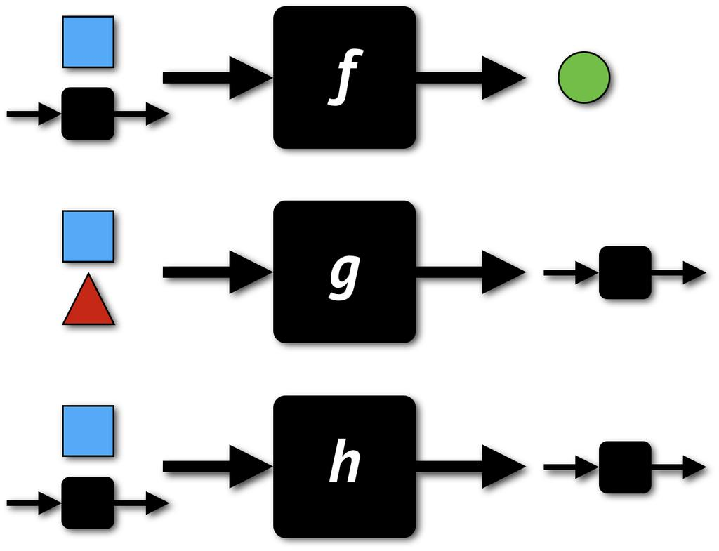 Higher-order functions Examples map :: (a ->
