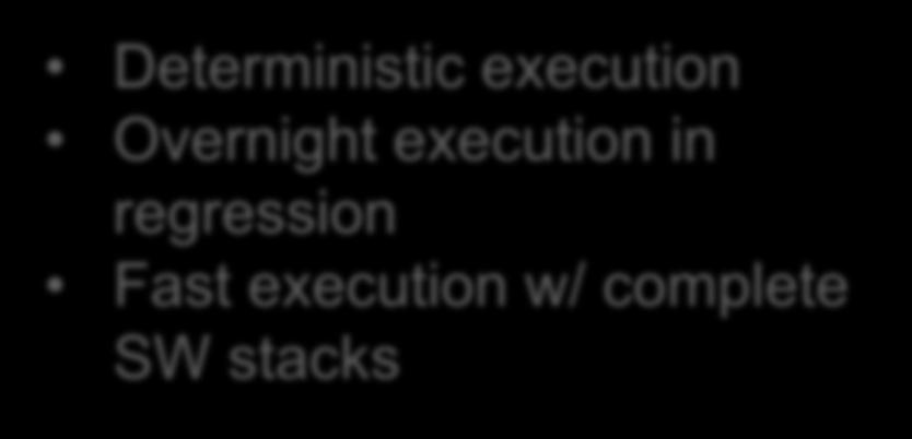 Intrusive Deterministic execution Overnight execution in