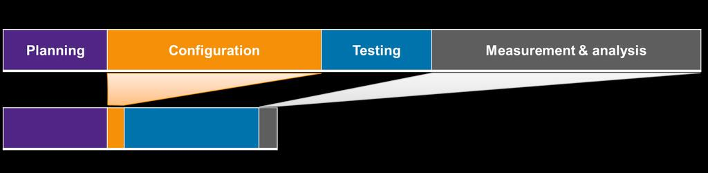 Significantly Increase Test Throughput Test More