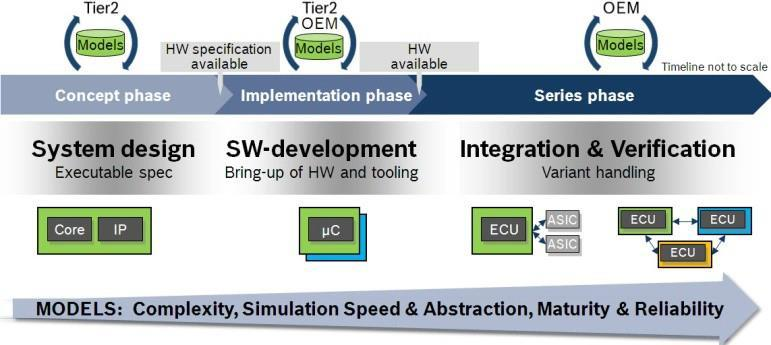 Software & System Development, Integration & Test Virtual Platforms: Breaking New Grounds - IEEE Source: IEEE