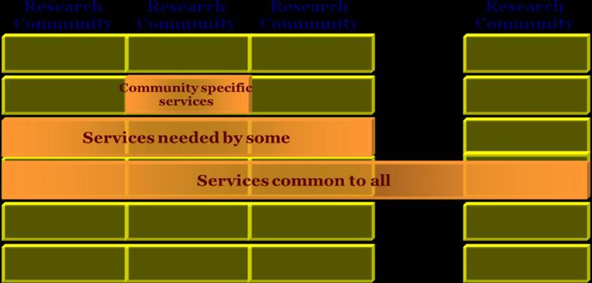 EUDAT Core Service Areas Community-oriented services Simple Data Acces and upload Long term preservation Shared workspaces Execution and