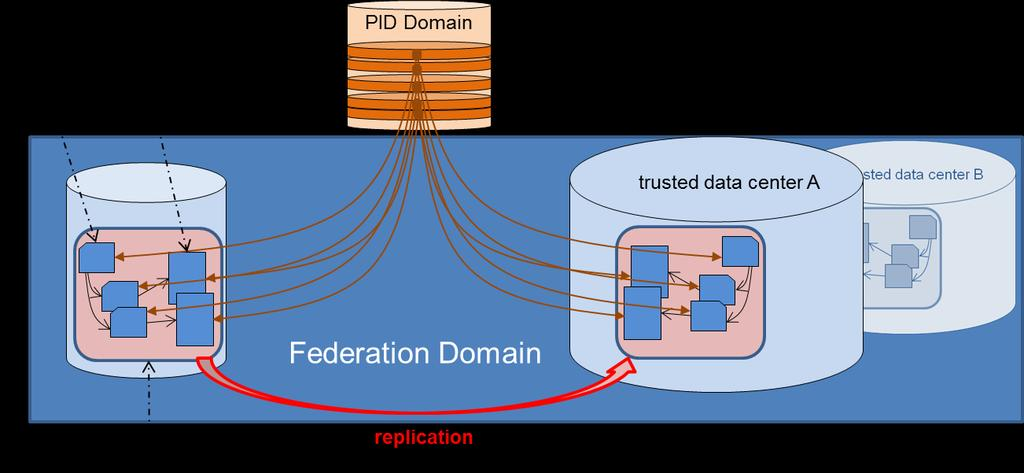 Safe Replication Use Case Objective: Allow communities to reliably replicate data to selected data centers for storage and do this in a robust, reliable and