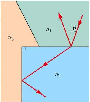 Problem 10 A beam of light is emitted 8.0 cm beneath the surface of a liquid and strikes the surface 7.0 cm from the point directly above the source.
