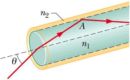 Problem 12 The figure below depicts a simplistic optical fiber: a plastic core (n 1 = 1.58) is surrounded by a plastic sheath (n 2 = 1.53). A light ray is incident on one end of the fiber at angle θ.