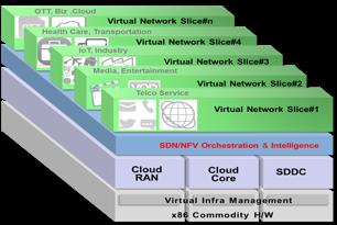 Network transformation: The